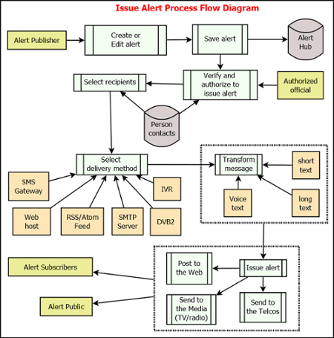 http://eden.sahanafoundation.org/raw-attachment/wiki/BluePrint/CAPBroker/issue_alert_process_flow_diagram.png