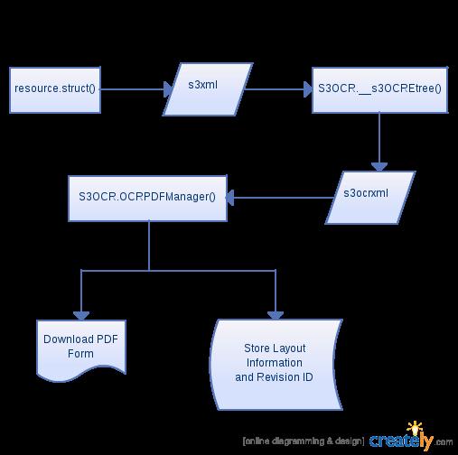 http://eden.sahanafoundation.org/raw-attachment/wiki/BluePrint/OCRIntegration/generated.png