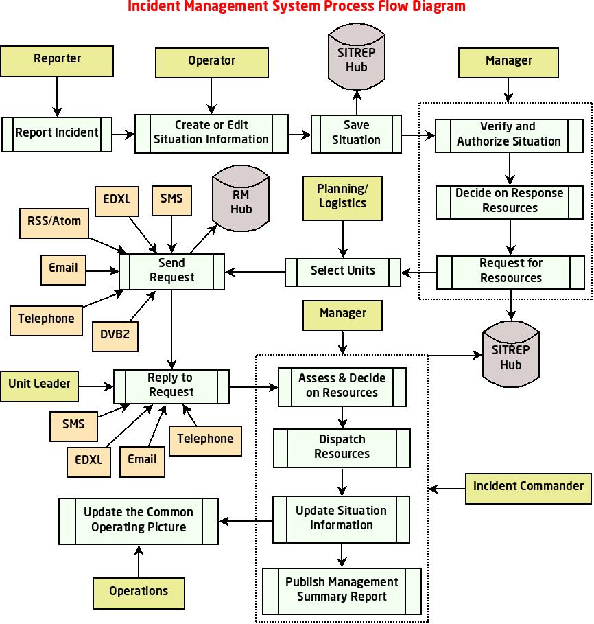 http://eden.sahanafoundation.org/raw-attachment/wiki/BluePrint/SAFIRE/process_flow_incident_management.3.png