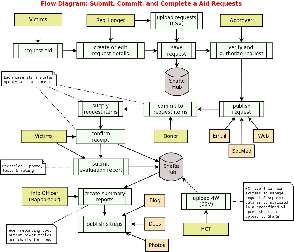 http://eden.sahanafoundation.org/raw-attachment/wiki/BluePrint/ShaRe/process_flow.png