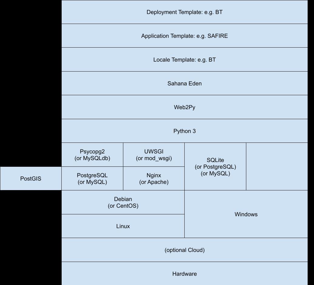https://eden.sahanafoundation.org/raw-attachment/wiki/DeveloperGuidelines/Architecture/Sahana%20Architecture.png